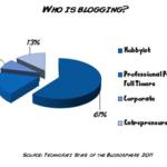 Principales tipos de bloggers
