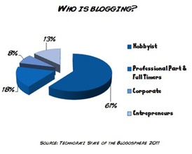 who-is-blogging