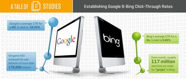 google-bing-ctr