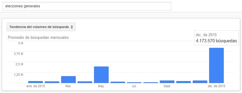 Adwords-elecciones-generales-diciembre-2015