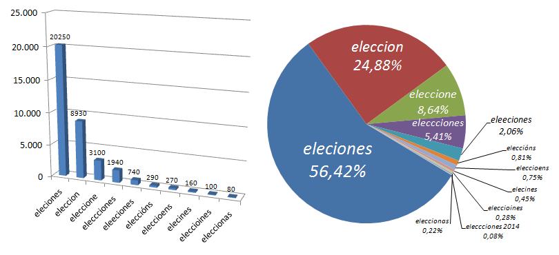 errores-tipográficos-elecciones