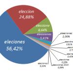 Búsquedas electorales y errores tipográficos