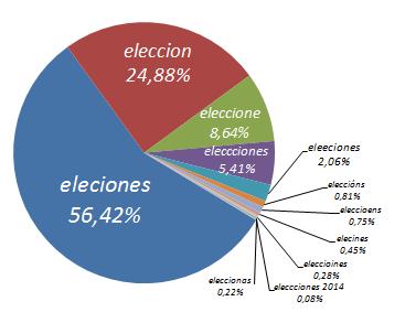 errores-tipográficos-elecciones2