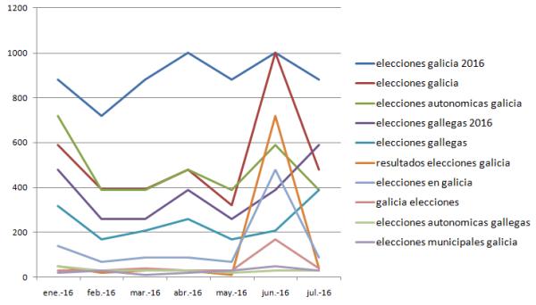adwords-elecciones-galicia