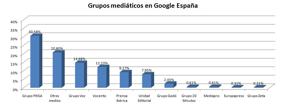 grupos-google-elecciones-galicia-2016