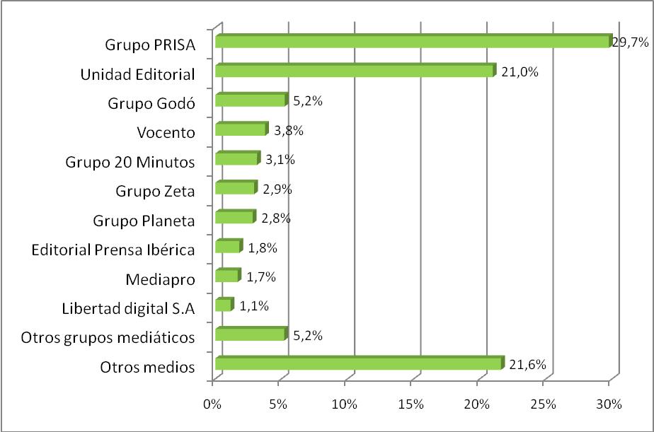 ranking-de-grupos-mediaticos-espanoles-elecciones-generales