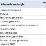 El sesgo ideológico de los resultados de Google